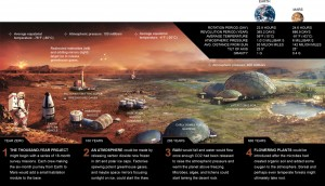 Mars colonization over a 600 year time-span.