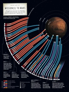 Mars missions success rate.