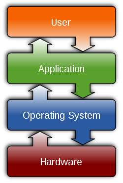 Operating system plan layout.