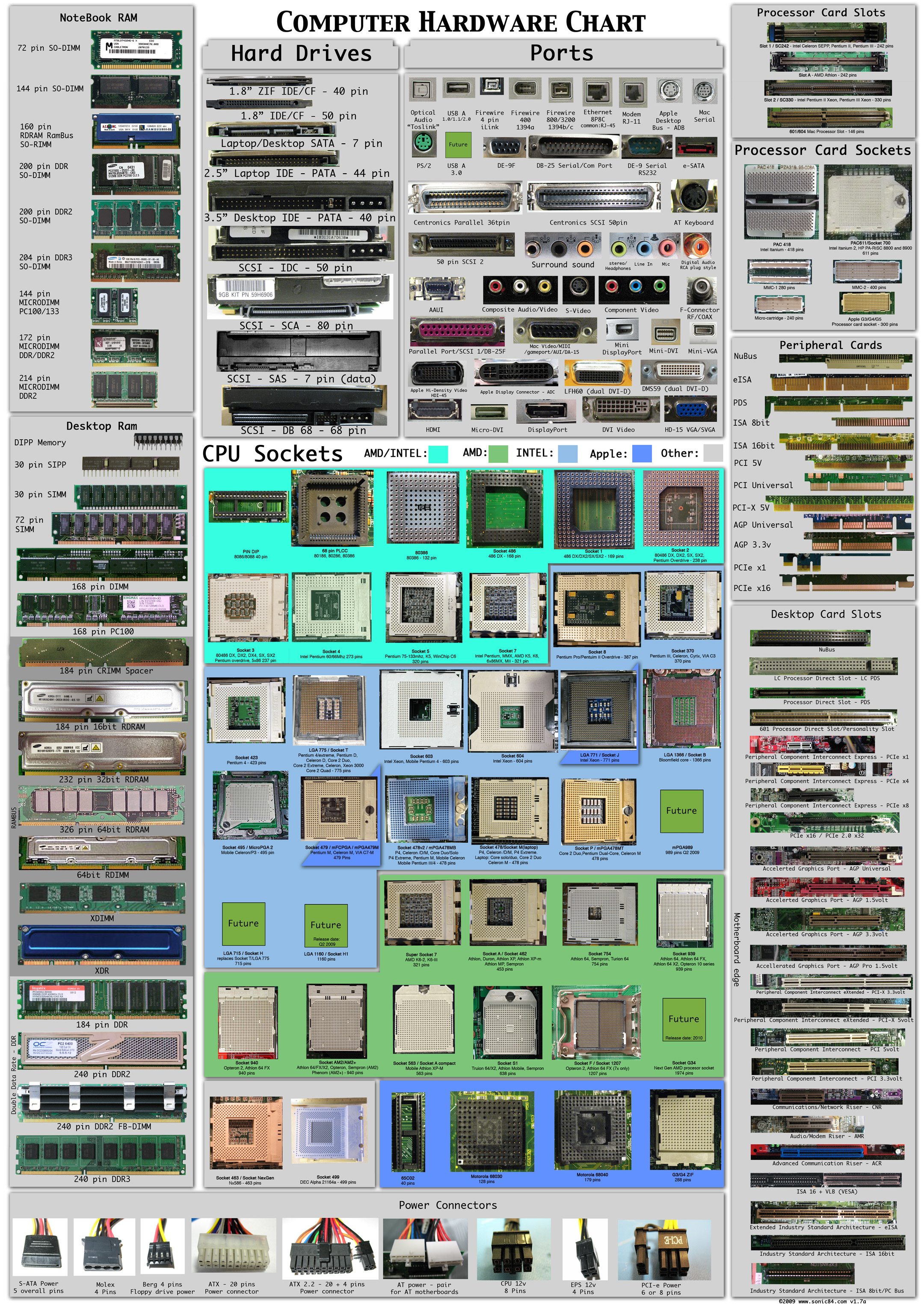 The hardware sockets and connections info-graphic.
