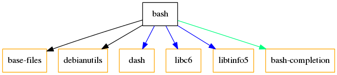 Dependencies tree of bash.
