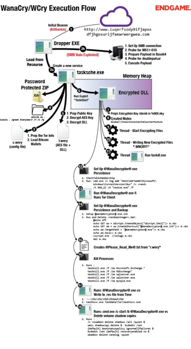Wannacry ransomware execution flow.